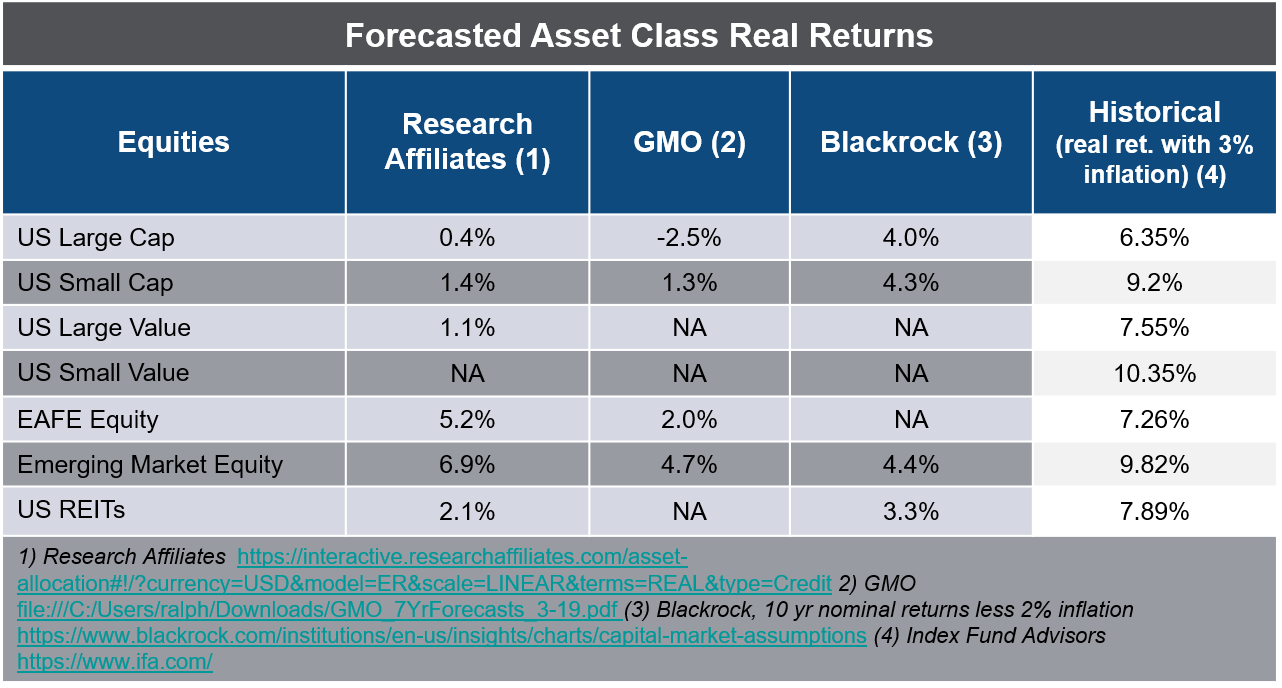 Forecasted Asset Class Returns - Equities