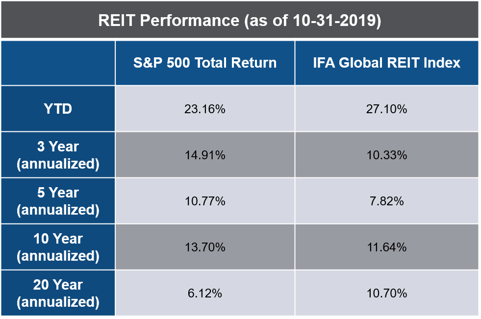 REIT Returns vs. S&P 500 Index
